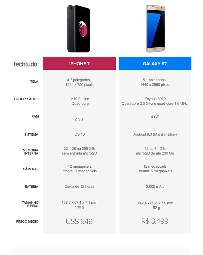 comparativo iphone 7 galaxy s7